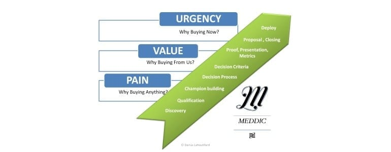 Meddic: Urgency, Value, Pain