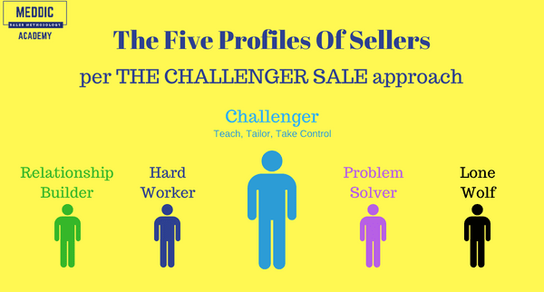 Challenging The Challenger Sale