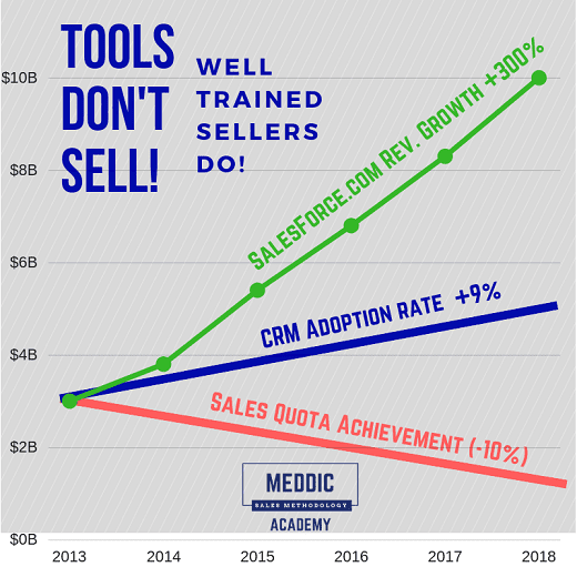 CRM Tools Dont Sell Well Trained Sellers Do