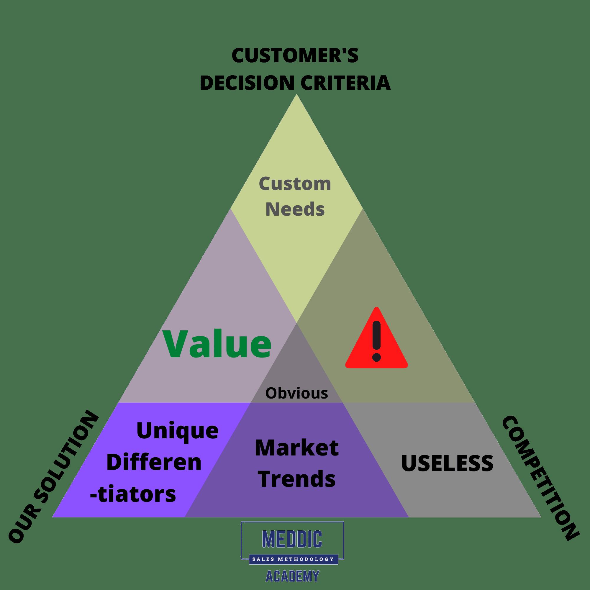 CUSTOMERS-DECISION-CRITERIA-Value-Triangle