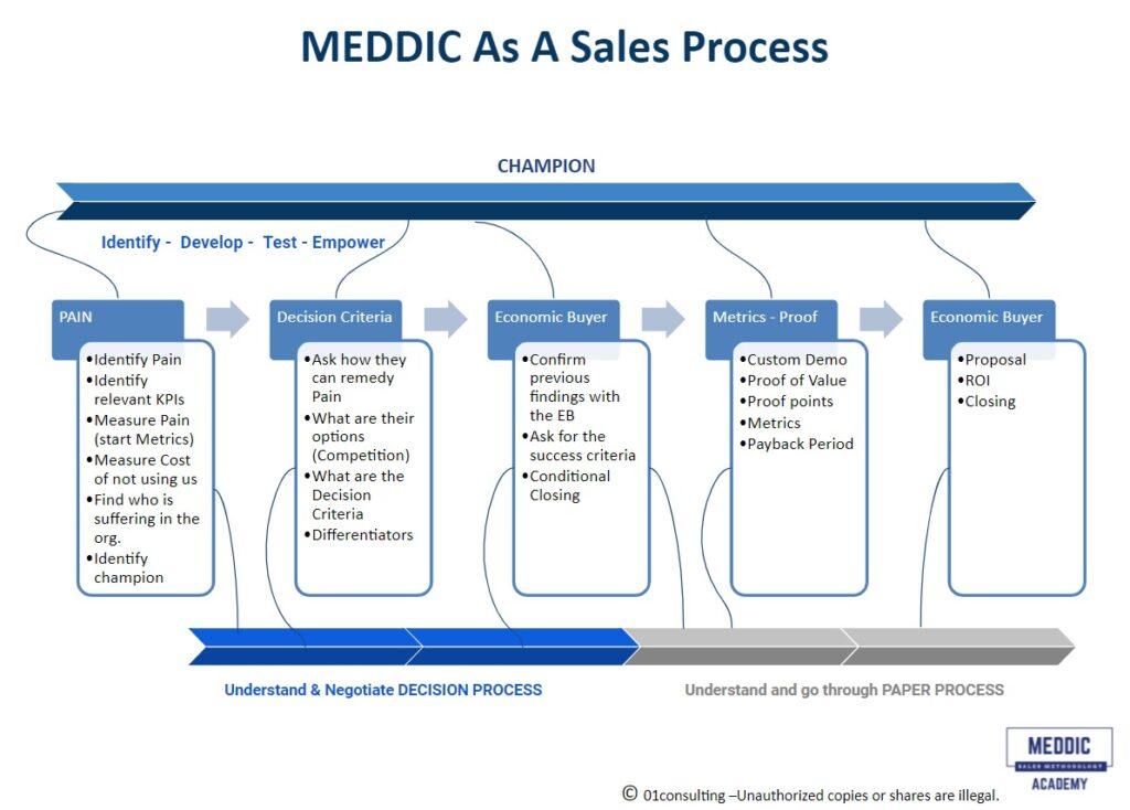 MEDDIC As A Sales Process
