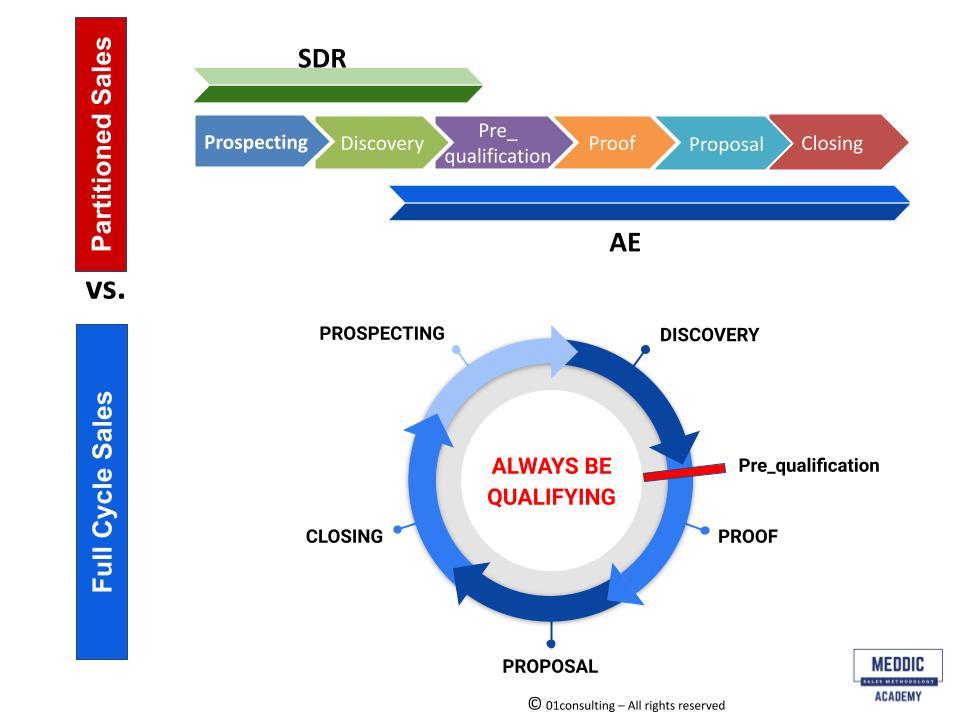Full-Cycle-Sales-vs-SDR-AE-model